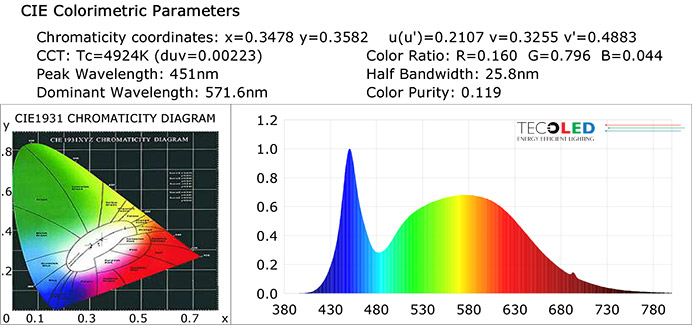 Lampa przemysłowa LED 85Watt - Parametry koloru CCT